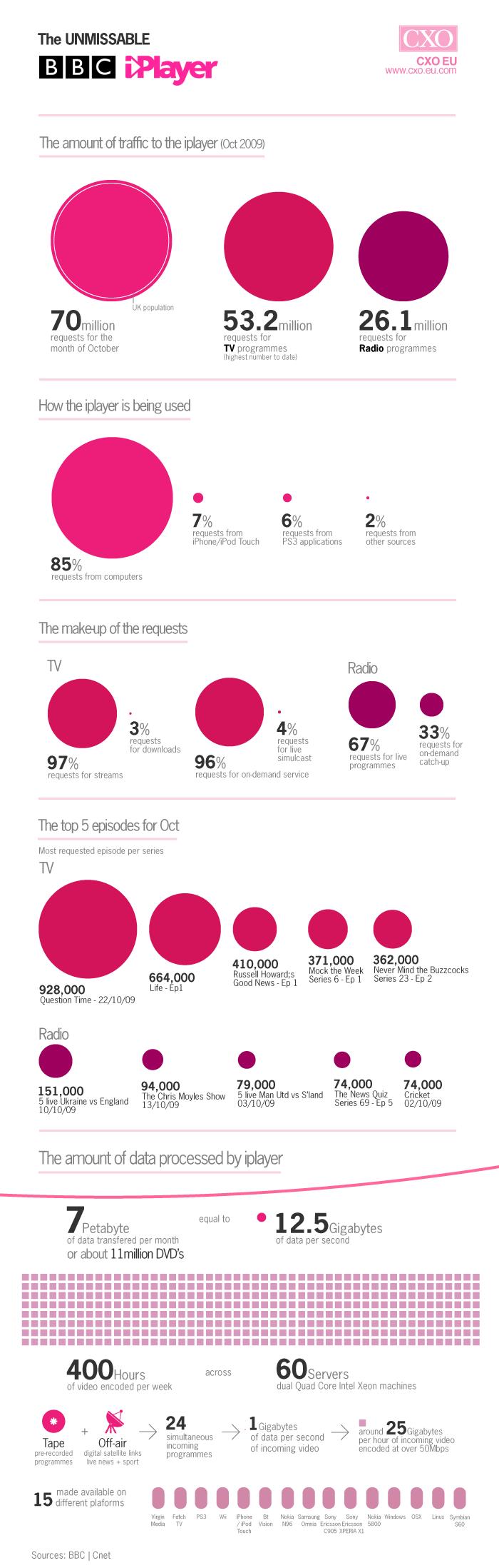 BBC iPlayer Stats